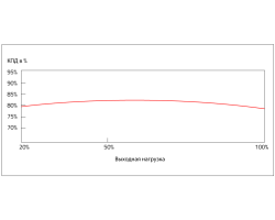 Блок питания AeroCool ECO-600W (600Вт)